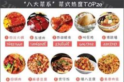 四川万博体育ios客户端下载因何原因能够霸占川菜排名榜首